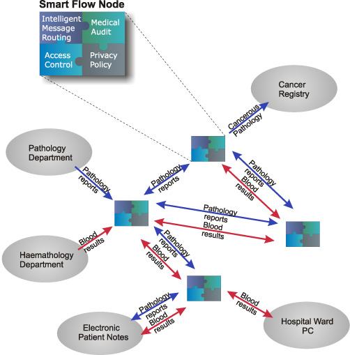 SmartFlow overview